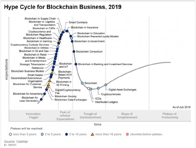 gartner-blockchain-hype-cycle