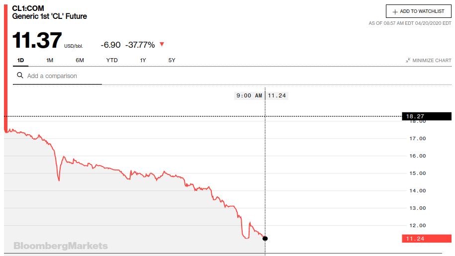 WTI crude futures 1-day chart. Source: Bloomberg